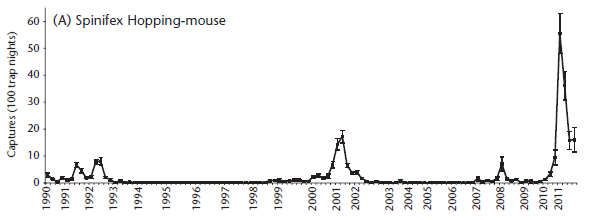 Figure 10.25 (A): Occurence of Spinifex Hopping-mouse