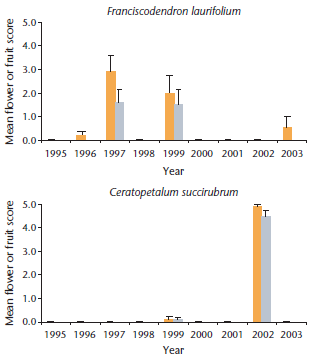 Figure 5.19 (excerpt): Annual Variation in Flowering and Fruiting